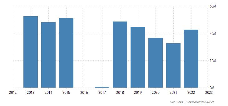 luxembourg exports saudi arabia