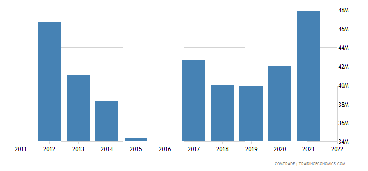 luxembourg exports slovenia