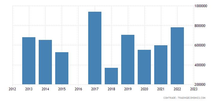 luxembourg exports sri lanka
