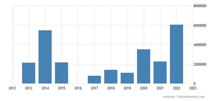 luxembourg exports tanzania