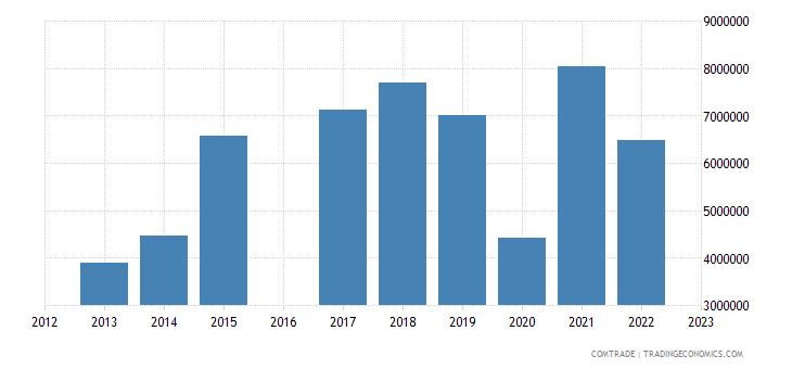 luxembourg exports tunisia