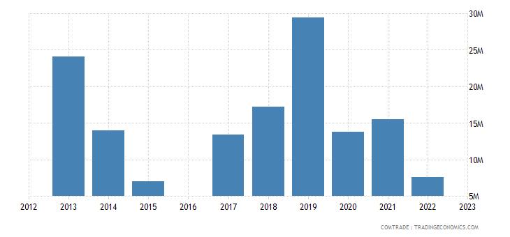 luxembourg exports ukraine