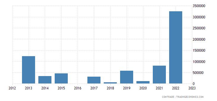 luxembourg exports venezuela