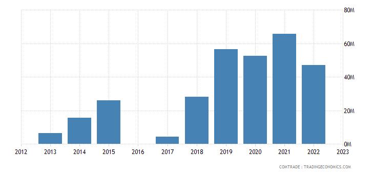 luxembourg exports vietnam