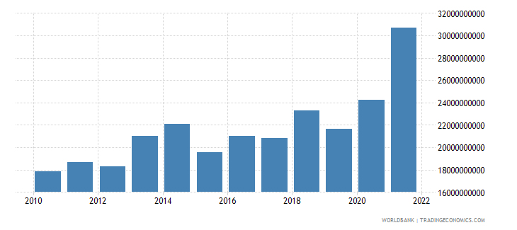 luxembourg external balance on goods and services us dollar wb data