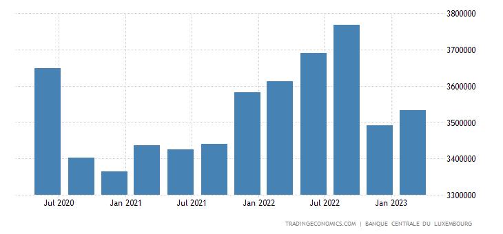 Luxembourg Total Gross External Debt