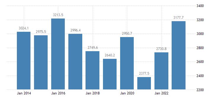luxembourg extra eu trade exports eurostat data
