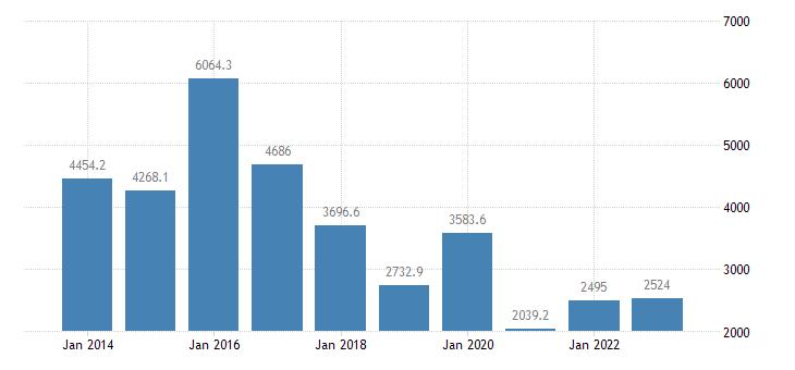 luxembourg extra eu trade imports eurostat data