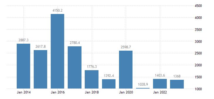luxembourg extra eu trade of machinery transport equipment sitc 7 imports eurostat data