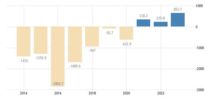 luxembourg extra eu trade trade balance eurostat data