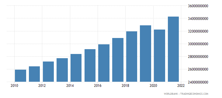 luxembourg final consumption expenditure constant 2000 us dollar wb data
