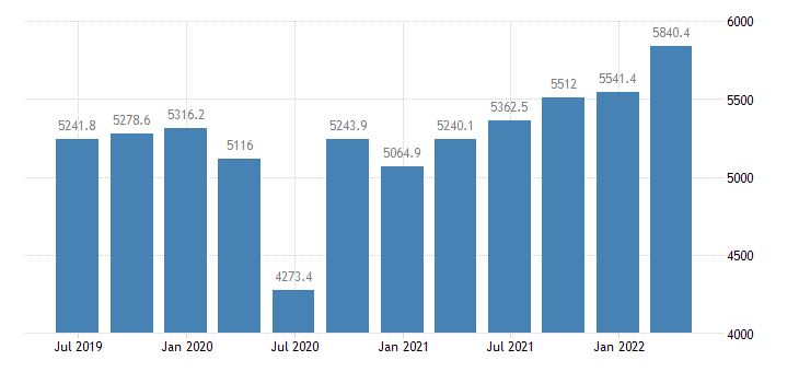 luxembourg final consumption expenditure of households npish current prices eurostat data