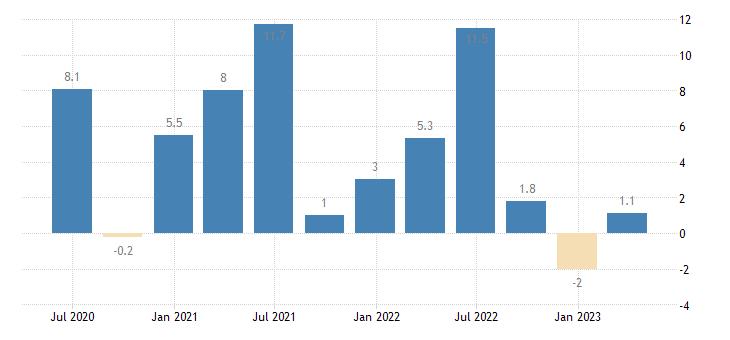 luxembourg financial account eurostat data