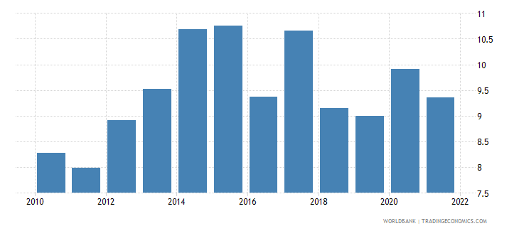 luxembourg food exports percent of merchandise exports wb data