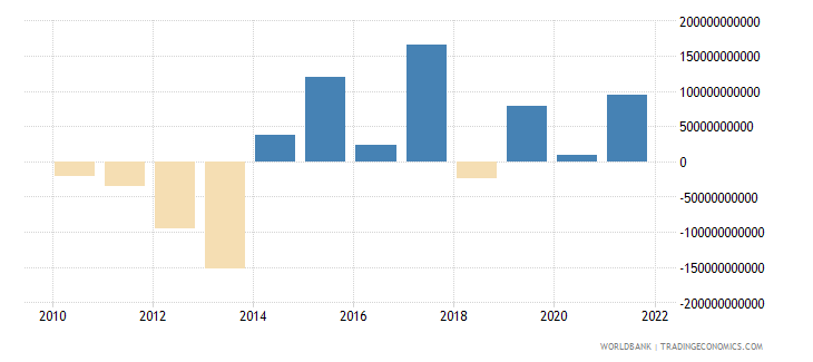 luxembourg foreign direct investment net bop us dollar wb data