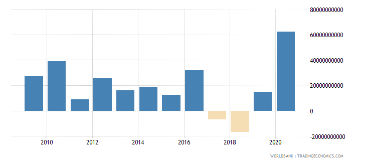 luxembourg foreign direct investment net inflows bop us dollar wb data