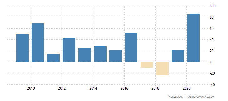 luxembourg foreign direct investment net inflows percent of gdp wb data