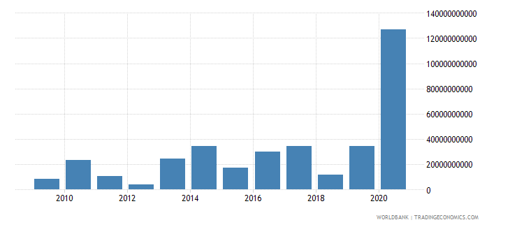 luxembourg foreign direct investment net outflows bop current us$ wb data