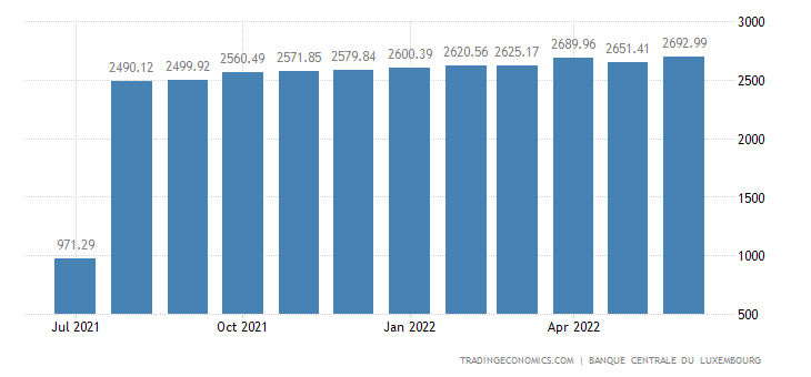 Luxembourg Foreign Exchange Reserves