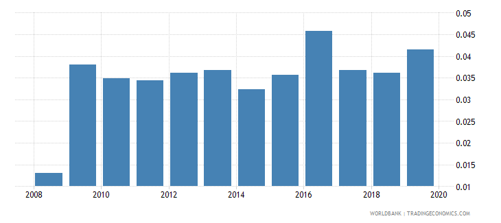 luxembourg foreign reserves months import cover goods wb data