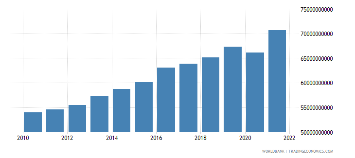 luxembourg gdp constant 2000 us dollar wb data