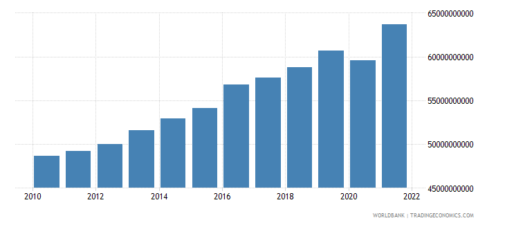 luxembourg gdp constant lcu wb data