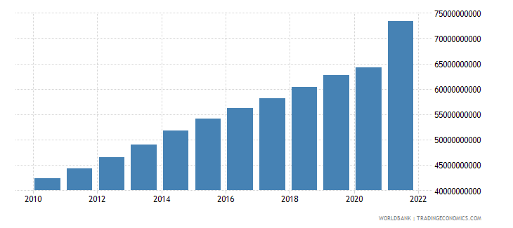 luxembourg gdp current lcu wb data