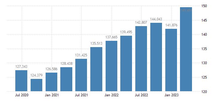 luxembourg gdp deflator eurostat data