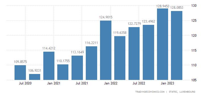 Luxembourg GDP Deflator