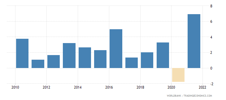 luxembourg gdp growth annual percent 2010 wb data