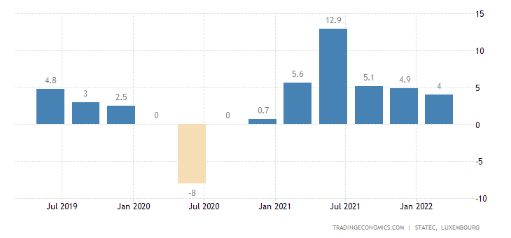 Luxembourg GDP Annual Growth Rate