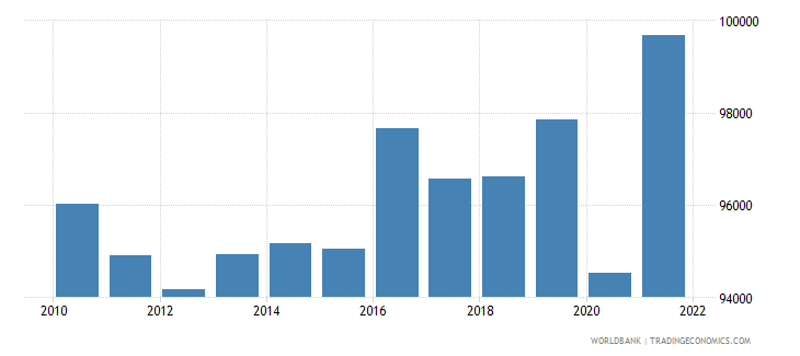 luxembourg gdp per capita constant lcu wb data