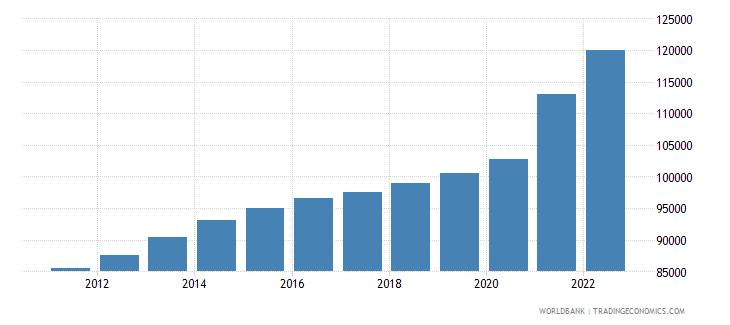 luxembourg gdp per capita current lcu wb data
