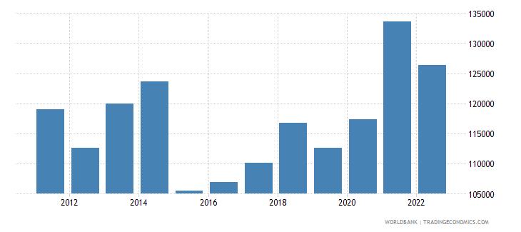 luxembourg gdp per capita us dollar wb data