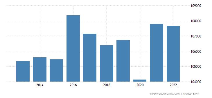 Luxembourg GDP per capita