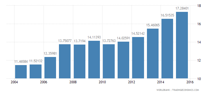 luxembourg gdp per unit of energy use constant 2005 ppp dollar per kg of oil equivalent wb data