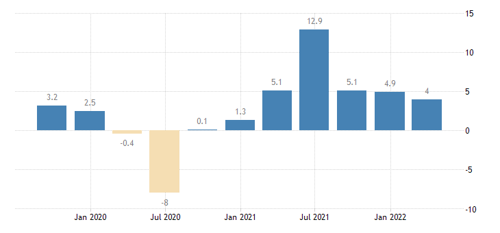 luxembourg gdp volumes eurostat data