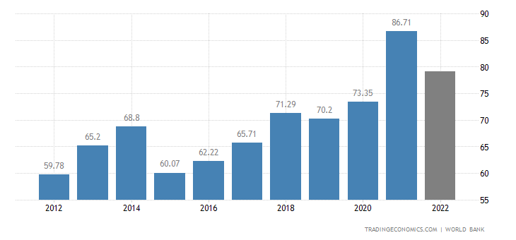 Luxembourg GDP