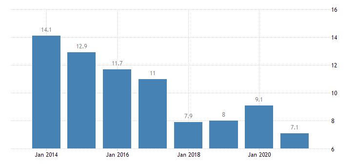 luxembourg gender employment gap eurostat data