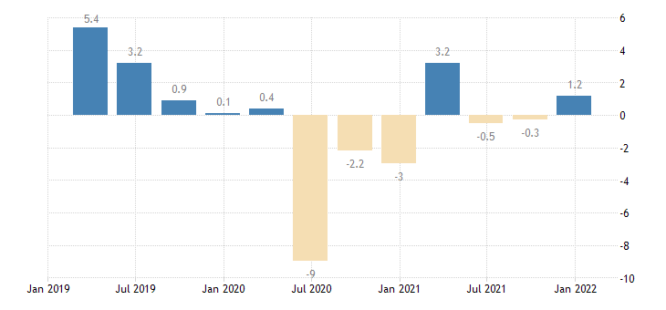 luxembourg general gov deficit surplus eurostat data