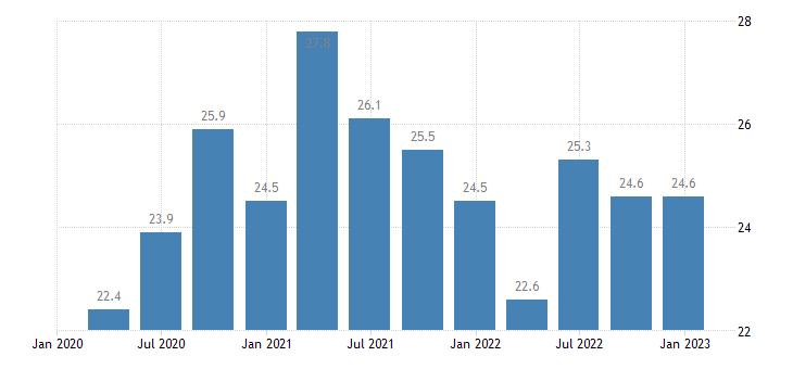 luxembourg general gov gross debt eurostat data