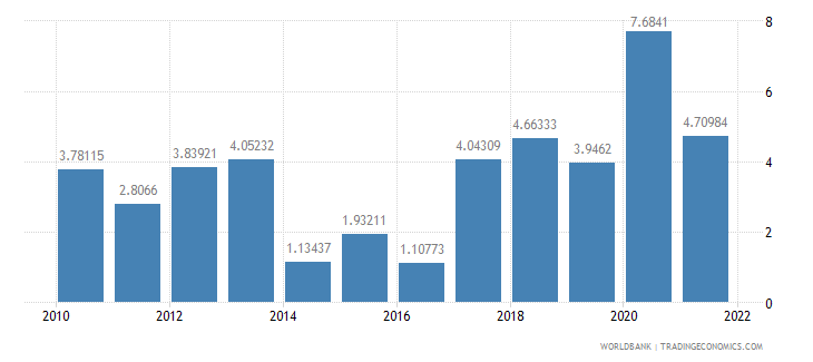 luxembourg general government final consumption expenditure annual percent growth wb data