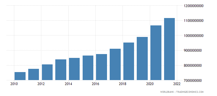 luxembourg general government final consumption expenditure constant lcu wb data