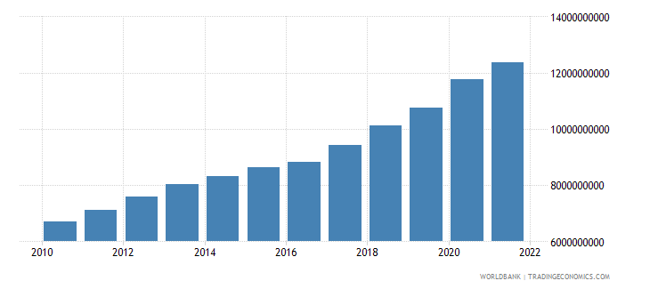 luxembourg general government final consumption expenditure current lcu wb data