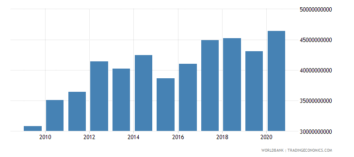 luxembourg gni constant 2000 us dollar wb data