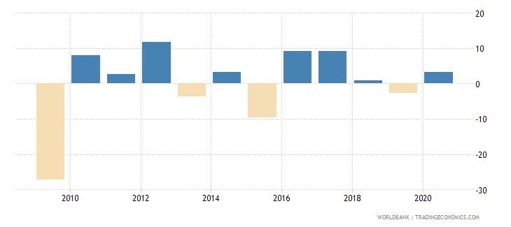 luxembourg gni growth annual percent wb data