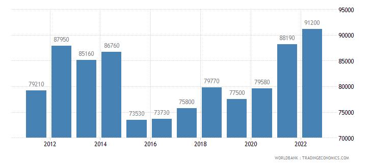 luxembourg gni per capita atlas method us dollar wb data