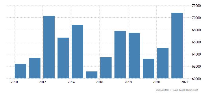 luxembourg gni per capita constant lcu wb data