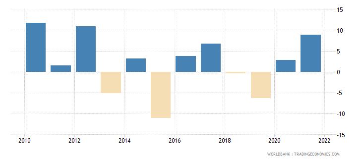 luxembourg gni per capita growth annual percent wb data