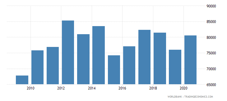luxembourg gni per capita ppp constant 2011 international $ wb data